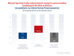 Results of electric car sales in Poland in the first quarter of 2019 IBRM Samar